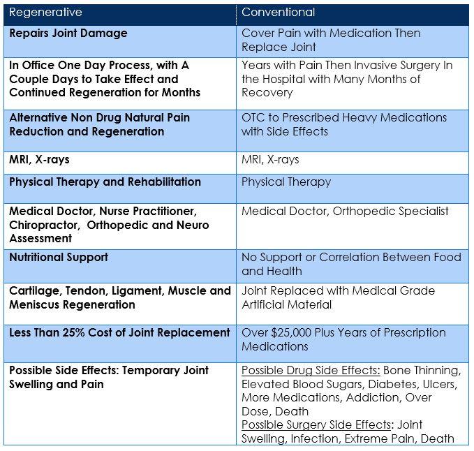Regenerative Medicine Chart